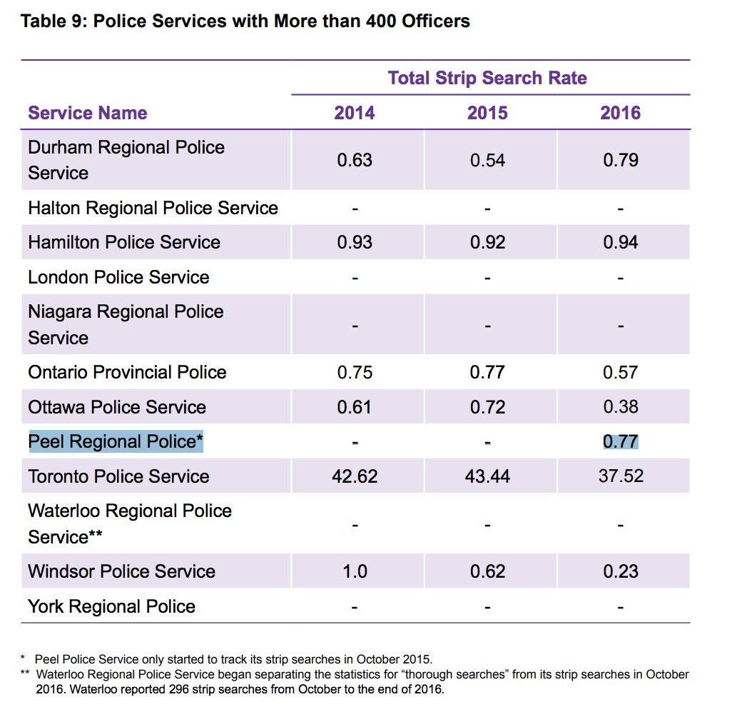 Peel Police A Top Offender For Unlawful Strip Searches New Oiprd Report Finds The Pointer