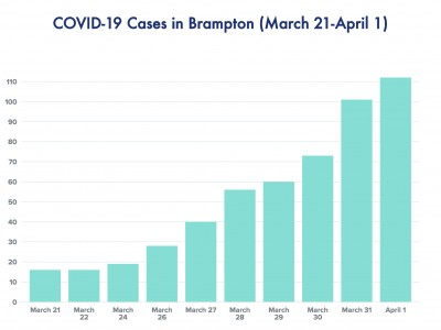 11 new COVID-19 cases confirmed in Brampton Wednesday