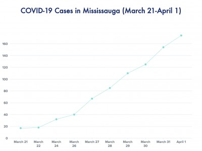 20 new COVID-19 cases confirmed in Mississauga Wednesday