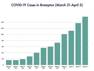 21 new cases of COVID-19 confirmed in Brampton Friday; region apologizes for mailing incorrect virus test results to Peel residents