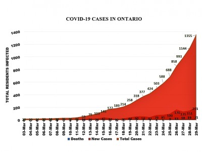 211 new Ontario cases of COVID-19 reported Sunday, largest single-day increase; Peel confirms 33 new infections