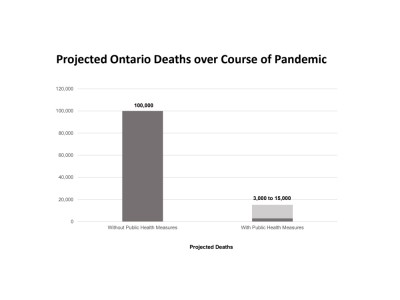 Are Ontario's measures enough to save thousands of lives the province knows will be lost if COVID-19 response is too weak?