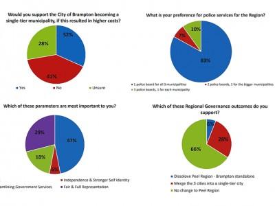 City's poll finds majority of Brampton citizens don't support Peel Region divorce