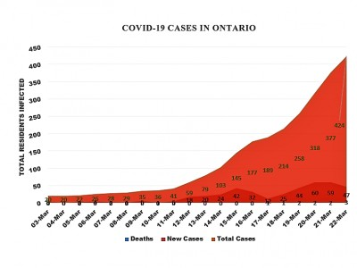One new case of COVID-19 confirmed in Peel Sunday after a week of steep increases across Ontario