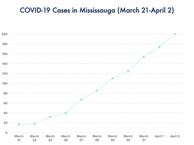 'Our opportunity to flatten the curve is coming to an end,' Peel warns as 200 total COVID-19 cases confirmed in Mississauga Thursday; Ontario reports 827 new cases over past two days
