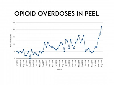 Peel's battle with opioid crisis on hold as overdoses spike; advocates want COVID-type response