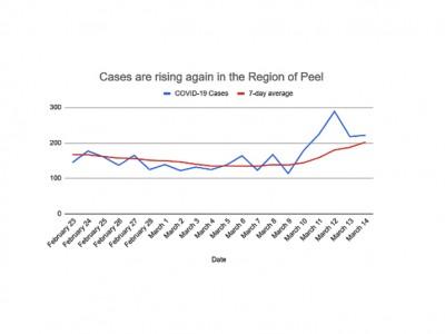 Third wave arrives as vaccine frustration prompts racist behaviour toward Peel Region staff