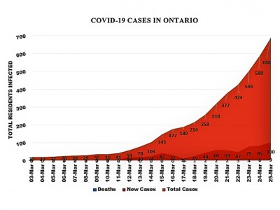 Update: 100 new COVID-19 cases in Ontario, largest single-day increase amid steep trend; 13 new Peel cases Wednesday
