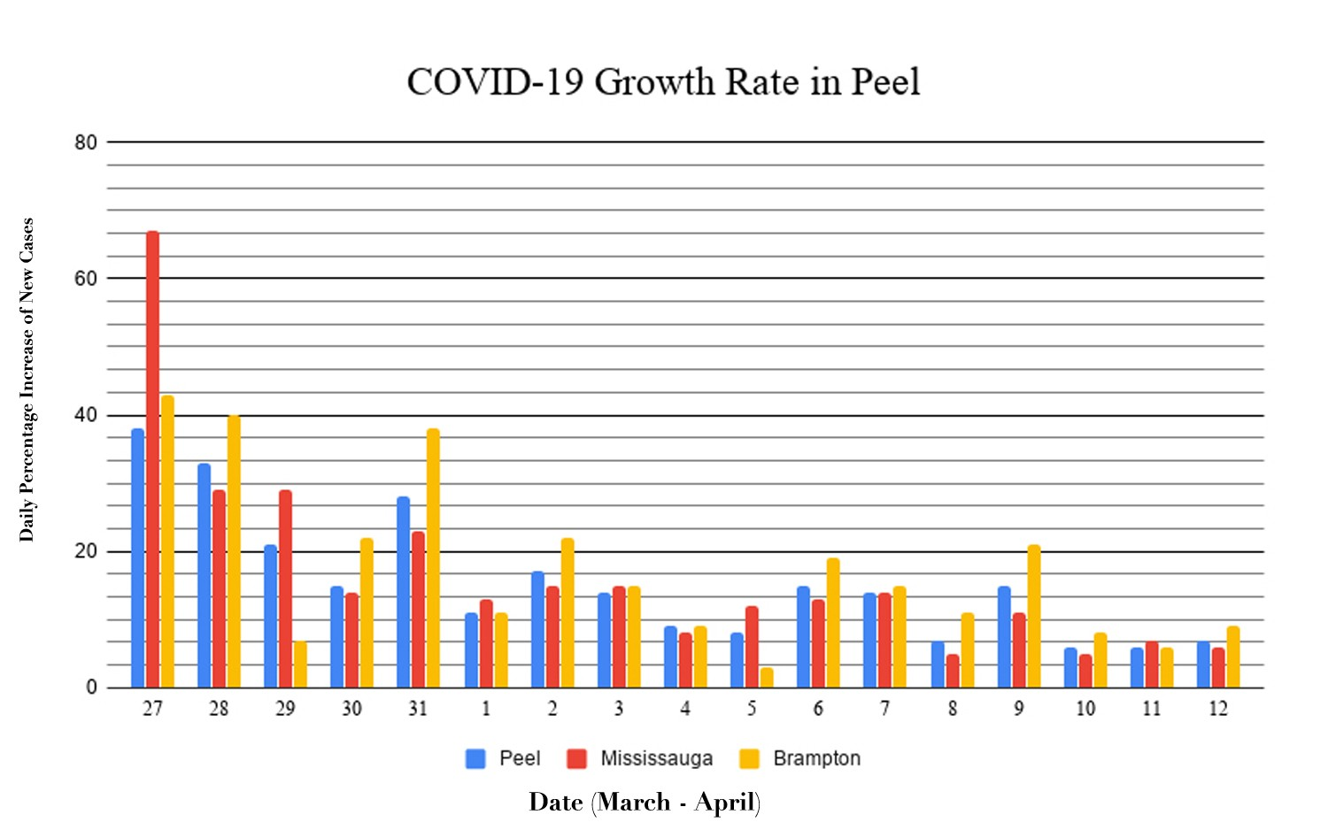 Growth rate for COVID-19 cut in half in Peel, first sign that physical distancing measures are working