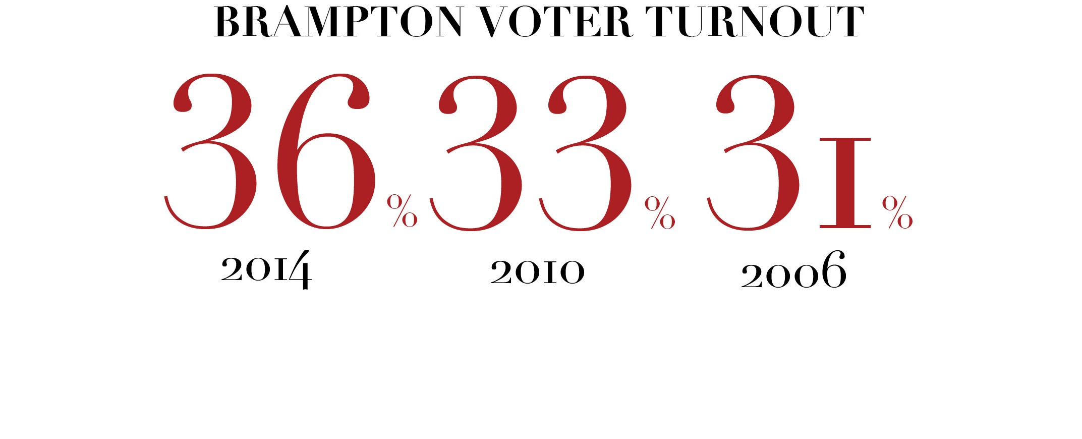 Don't call it democracy if people won't vote. Brampton needs to decide on its future
