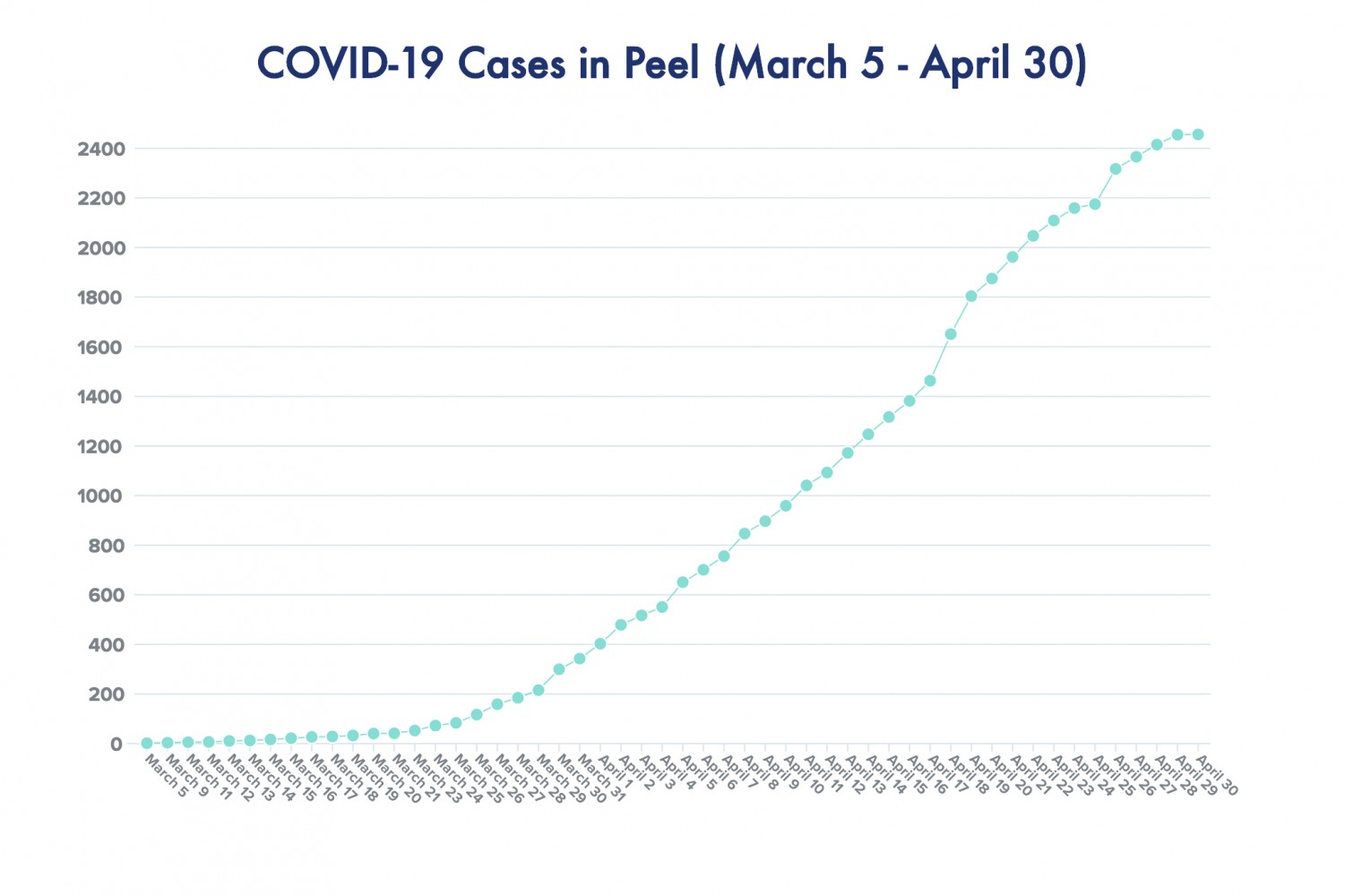 Only one new case of COVID-19 reported in Peel over 24-hour period, but don't go running out the door yet