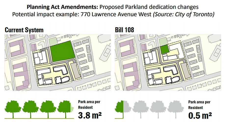 Pave paradise: $388M in city revenue at risk as Ford's Bill 108 offers massive giveaways to developers