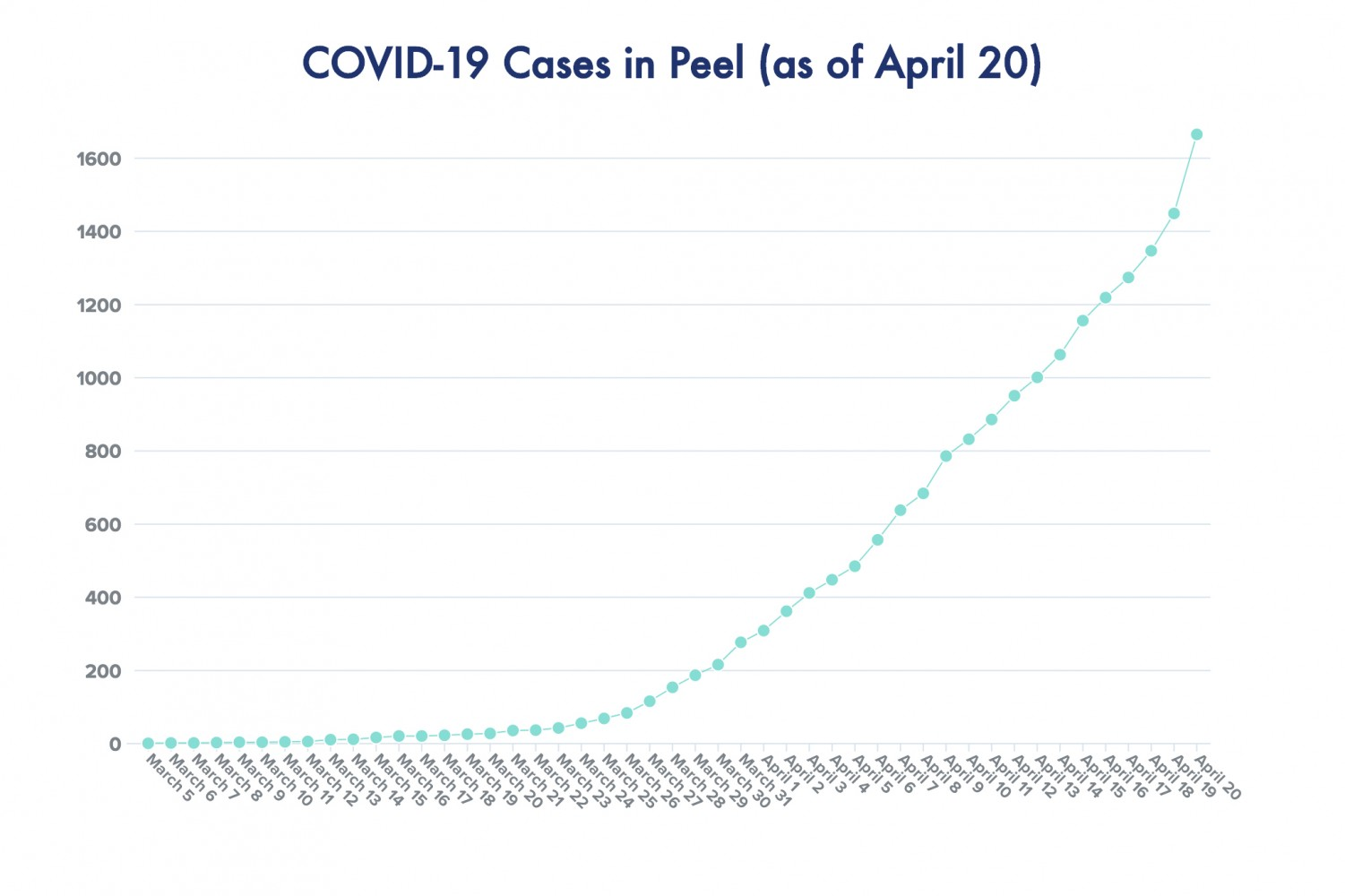 Peel sees largest single-day increase in new COVID-19 cases Monday, the same day new modelling shows Ontario infections may be topping out